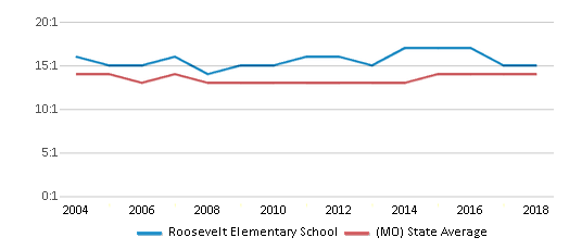 This chart display the student teacher ratio of Roosevelt Elementary School and the public school average student teacher ratio of Missouri by year, with the latest 2017-18 school year data.