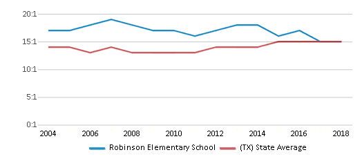 This chart display the student teacher ratio of Robinson Elementary School and the public school average student teacher ratio of Texas by year, with the latest 2017-18 school year data.