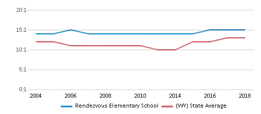 This chart display the student teacher ratio of Rendezvous Elementary School and the public school average student teacher ratio of Wyoming by year, with the latest 2017-18 school year data.