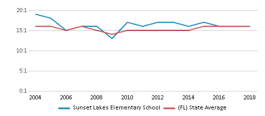 This chart display the student teacher ratio of Sunset Lakes Elementary School and the public school average student teacher ratio of Florida by year, with the latest 2017-18 school year data.