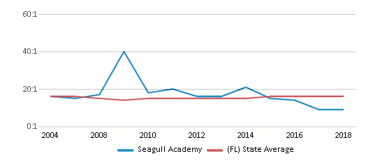 This chart display the student teacher ratio of Seagull Academy and the public school average student teacher ratio of Florida by year, with the latest 2017-18 school year data.