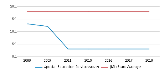 This chart display the student teacher ratio of Special Education Servicessouth and the public school average student teacher ratio of Michigan by year, with the latest 2017-18 school year data.
