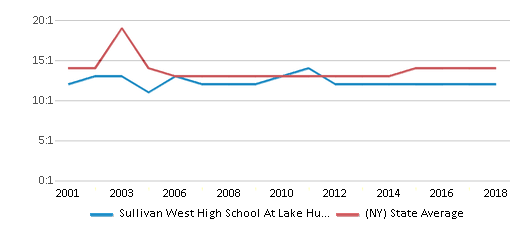 This chart display the student teacher ratio of Sullivan West High School At Lake Huntington and the public school average student teacher ratio of New York by year, with the latest 2017-18 school year data.