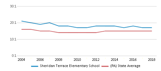 This chart display the student teacher ratio of Sheridan Terrace Elementary School and the public school average student teacher ratio of Pennsylvania by year, with the latest 2017-18 school year data.