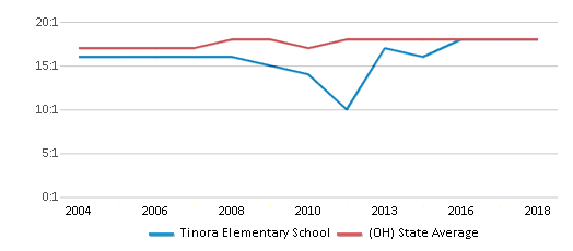 This chart display the student teacher ratio of Tinora Elementary School and the public school average student teacher ratio of Ohio by year, with the latest 2017-18 school year data.