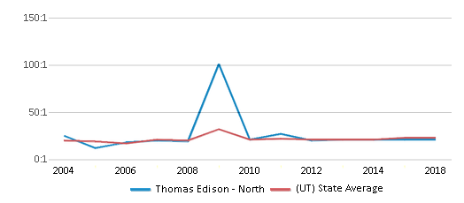 This chart display the student teacher ratio of Thomas Edison - North and the public school average student teacher ratio of Utah by year, with the latest 2017-18 school year data.