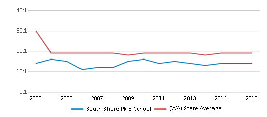 This chart display the student teacher ratio of South Shore Pk-8 School and the public school average student teacher ratio of Washington by year, with the latest 2017-18 school year data.