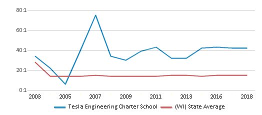 This chart display the student teacher ratio of Tesla Engineering Charter School and the public school average student teacher ratio of Wisconsin by year, with the latest 2017-18 school year data.