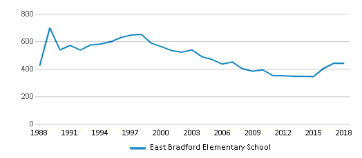This chart display total students of East Bradford Elementary School by year, with the latest 2017-18 school year data.