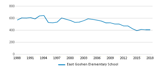 This chart display total students of East Goshen Elementary School by year, with the latest 2017-18 school year data.