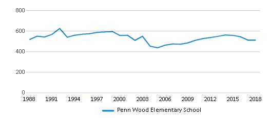 This chart display total students of Penn Wood Elementary School by year, with the latest 2017-18 school year data.