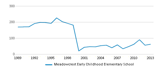 This chart display total students of Meadowcrest Early Childhood Elementary School by year, with the latest 2012-13 school year data.