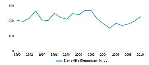 This chart display total students of Davisville Elementary School by year, with the latest 2009-10 school year data.