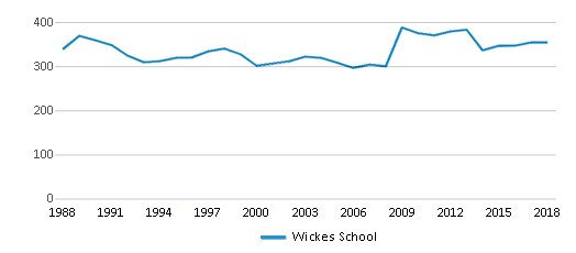 This chart display total students of Wickes School by year, with the latest 2017-18 school year data.