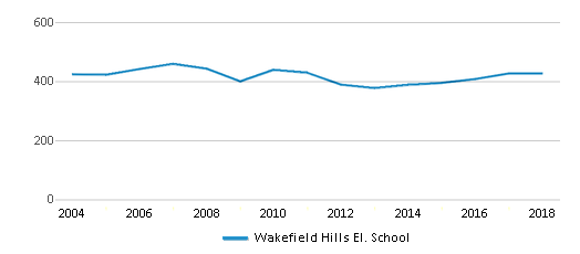 This chart display total students of Wakefield Hills El. School by year, with the latest 2017-18 school year data.
