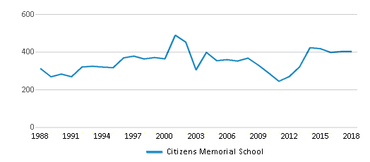 This chart display total students of Citizens Memorial School by year, with the latest 2017-18 school year data.