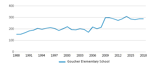 This chart display total students of Goucher Elementary School by year, with the latest 2017-18 school year data.