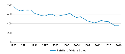 This chart display total students of Fairfield Middle School by year, with the latest 2017-18 school year data.