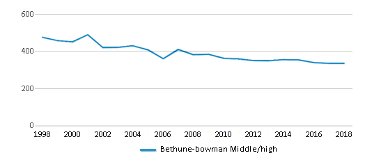 This chart display total students of Bethune-bowman Middle/high by year, with the latest 2017-18 school year data.