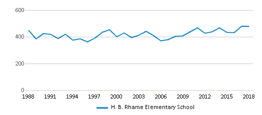 This chart display total students of H. B. Rhame Elementary School by year, with the latest 2017-18 school year data.