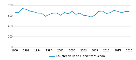 This chart display total students of Caughman Road Elementary School by year, with the latest 2017-18 school year data.
