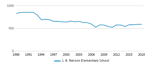 This chart display total students of L. B. Nelson Elementary School by year, with the latest 2017-18 school year data.