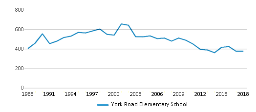 This chart display total students of York Road Elementary School by year, with the latest 2017-18 school year data.