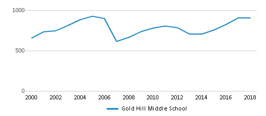This chart display total students of Gold Hill Middle School by year, with the latest 2017-18 school year data.