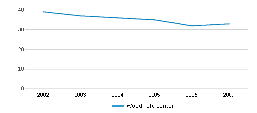 This chart display total students of Woodfield Center by year, with the latest 2008-09 school year data.
