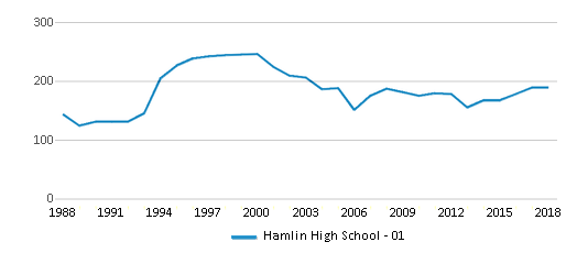 This chart display total students of Hamlin High School - 01 by year, with the latest 2017-18 school year data.