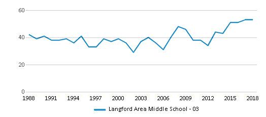 This chart display total students of Langford Area Middle School - 03 by year, with the latest 2017-18 school year data.