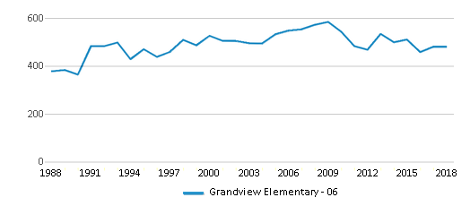 This chart display total students of Grandview Elementary - 06 by year, with the latest 2017-18 school year data.