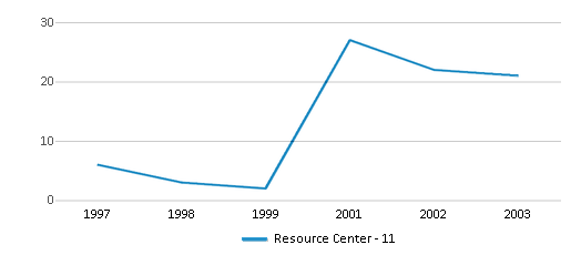 This chart display total students of Resource Center - 11 by year, with the latest 2002-03 school year data.