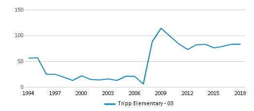 This chart display total students of Tripp Elementary - 03 by year, with the latest 2017-18 school year data.