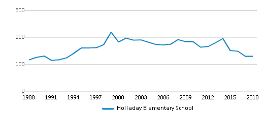 This chart display total students of Holladay Elementary School by year, with the latest 2017-18 school year data.
