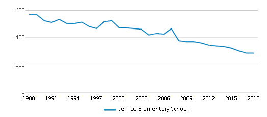 This chart display total students of Jellico Elementary School by year, with the latest 2017-18 school year data.