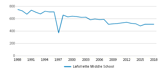 This chart display total students of Lafollette Middle School by year, with the latest 2017-18 school year data.