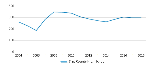 This chart display total students of Clay County High School by year, with the latest 2017-18 school year data.