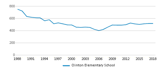 This chart display total students of Clinton Elementary School by year, with the latest 2017-18 school year data.