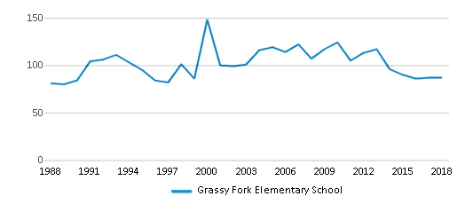 This chart display total students of Grassy Fork Elementary School by year, with the latest 2017-18 school year data.
