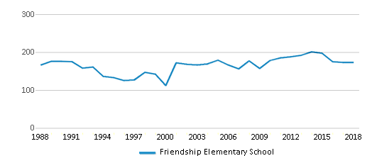 This chart display total students of Friendship Elementary School by year, with the latest 2017-18 school year data.