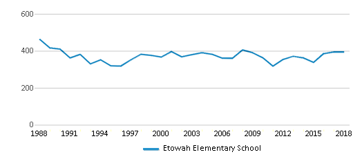 This chart display total students of Etowah Elementary School by year, with the latest 2017-18 school year data.