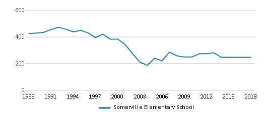 This chart display total students of Somerville Elementary School by year, with the latest 2017-18 school year data.