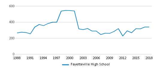 This chart display total students of Fayetteville High School by year, with the latest 2017-18 school year data.
