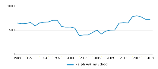 This chart display total students of Ralph Askins School by year, with the latest 2017-18 school year data.