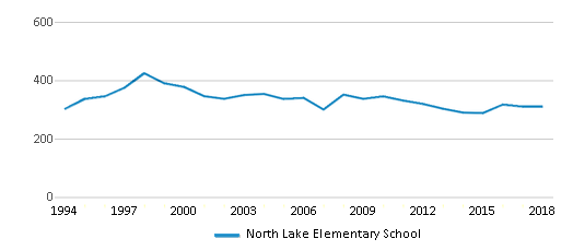 This chart display total students of North Lake Elementary School by year, with the latest 2017-18 school year data.