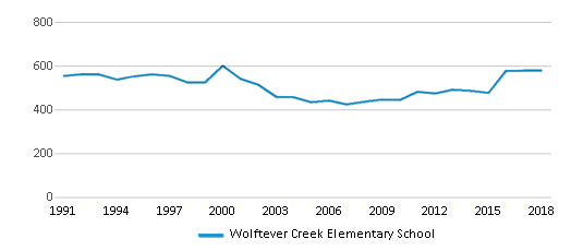 This chart display total students of Wolftever Creek Elementary School by year, with the latest 2017-18 school year data.