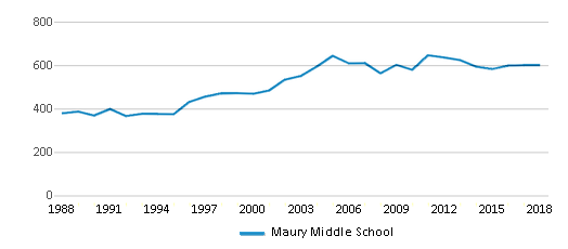 This chart display total students of Maury Middle School by year, with the latest 2017-18 school year data.