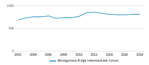 This chart display total students of Montgomery Ridge Intermediate School by year, with the latest 2017-18 school year data.