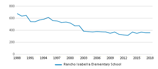 This chart display total students of Rancho Isabella Elementary School by year, with the latest 2017-18 school year data.
